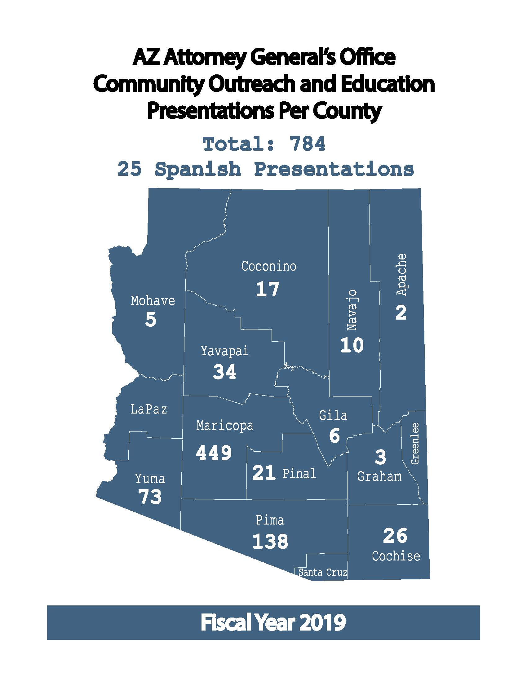 Map of Arizona showing how many presentations there were per county.