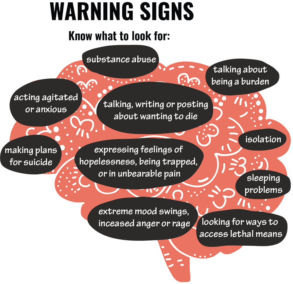 Drawing of a brain with symptoms written in bubbles, including: substance abuse, talking about being a problem, isolation, sleeping problems, etc